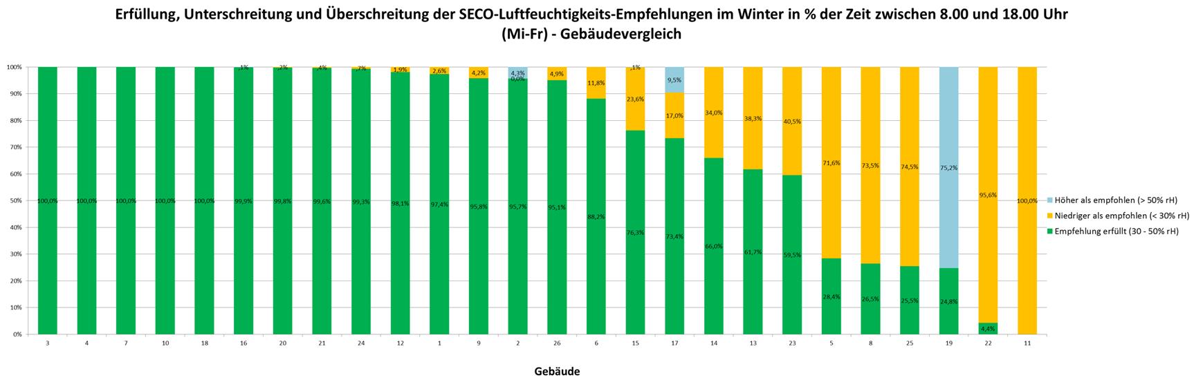 Zusammenfassung der Forschungsergebnisse   nachhaltigebueros.ch